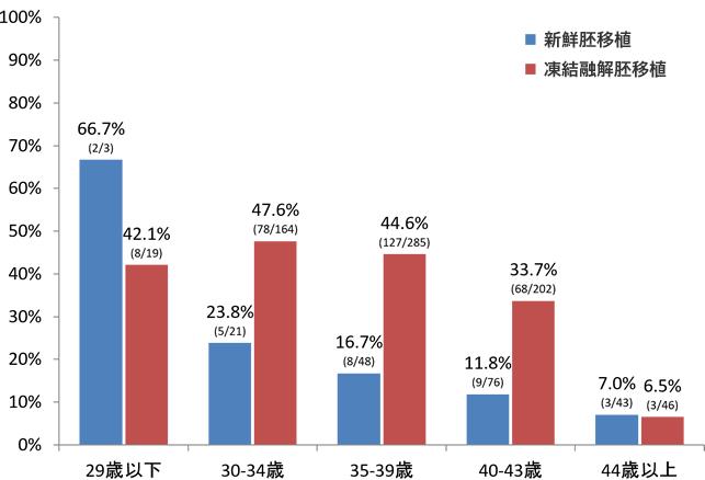 年齢別妊娠率(胚移植あたり)