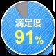 2016年5月開催セミナー参加者の満足度アンケート調査:91%